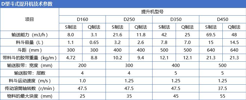 D型斗式提升机技术参数